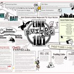 Link building chart for professional seo's
