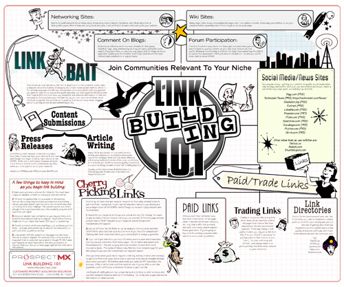 SEO 101 Link Building 101 Chart