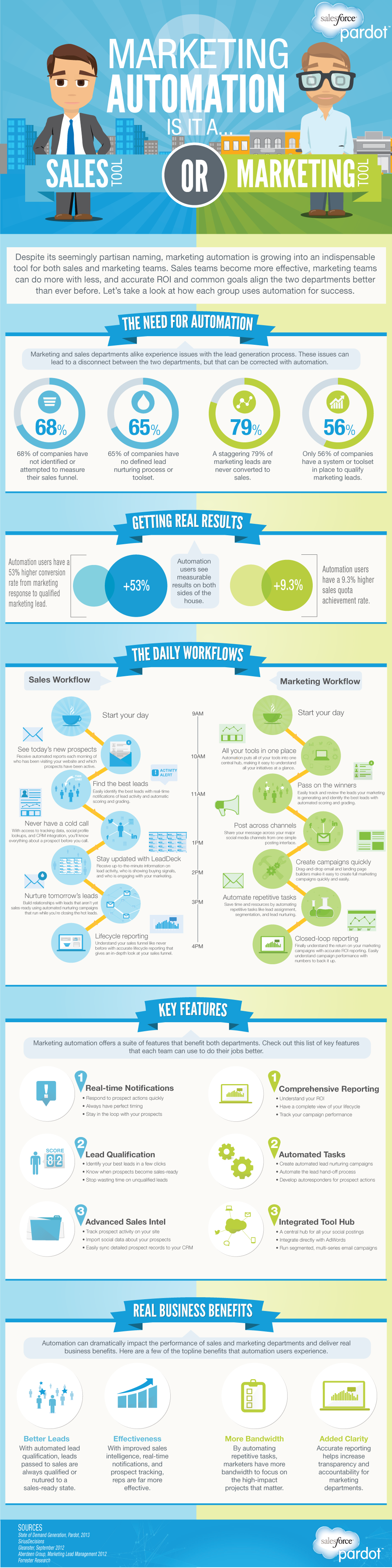 Marketing Automation: Sales or Marketing Tool? #infographic - An Infographic from Pardot